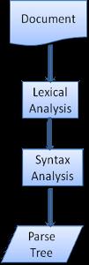 浏览器的分析与DOM树构造