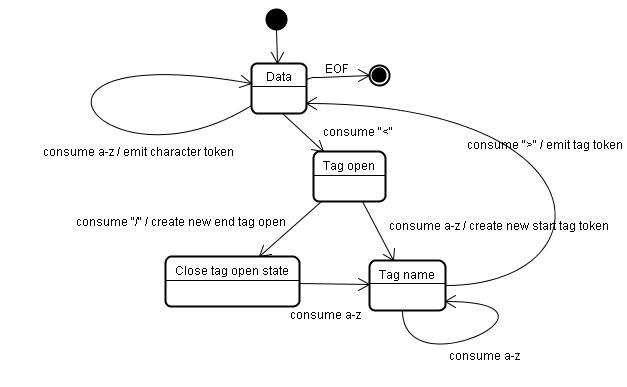 浏览器的HTML解析器