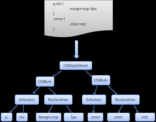 浏览器的CSS解析器
