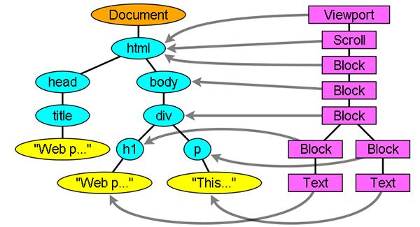 浏览器中渲染树的构造