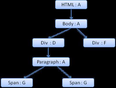 浏览器中使用规则树来计算样式
