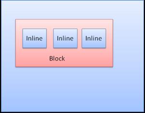 浏览器中CSS的盒模型