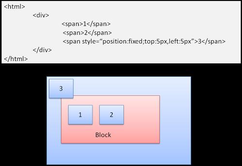 浏览器中元素的定位类型
