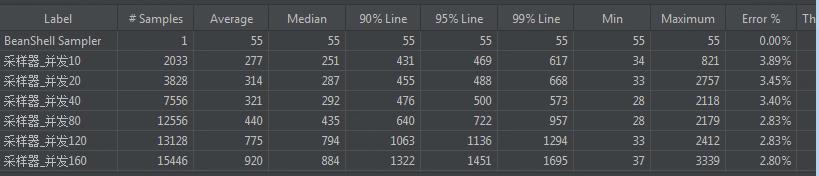 jmeter的Aggregate Report