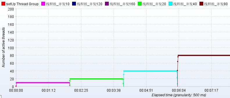 jmeter的jp@gc - Active Threads Over Time插件